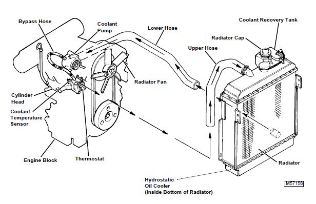 Models 425 445 455 Lawn And Garden Tractor Repair Manual