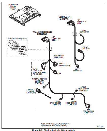 Allison 1000 2000 Series Troubleshooting Electronic Manual
